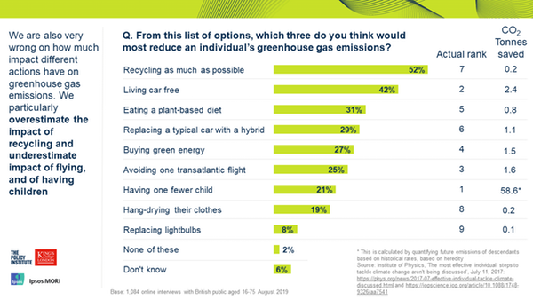 climate survey were wrong image 2