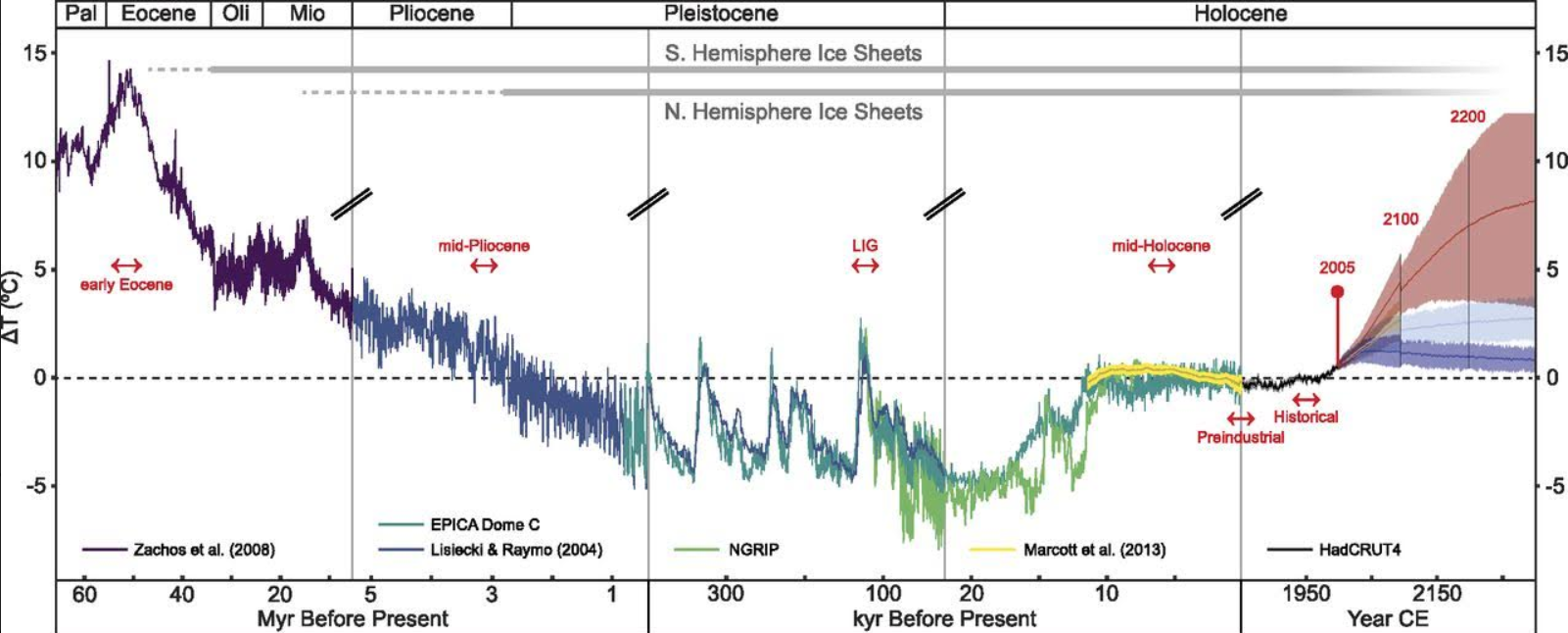 Global temperatures for the last 65m years and future warming scenarios. (Burke et al, PNAS 2018)