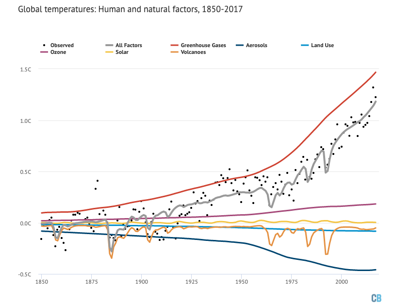 Natural and Human influences on global temperatures since 1850. Carbon Brief, CC BY