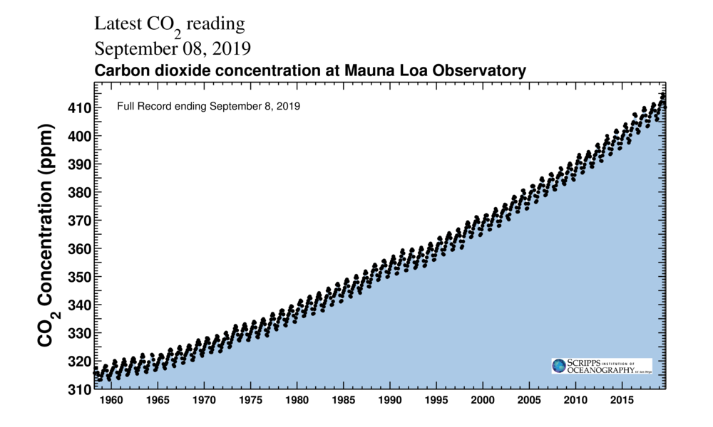 The 'Keeling Curve' tracks the accumulation of CO2 in Earth's atmosphere. (Scripps Institution of Oceanography/CC BY 4.0)