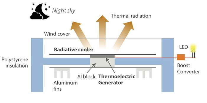 Night time thermoelectric device diagram