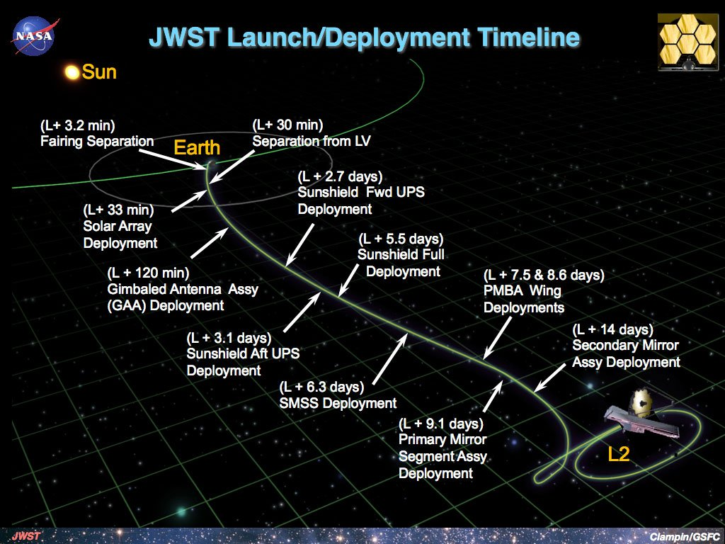 The telescope's deployment timeline. (NASA)