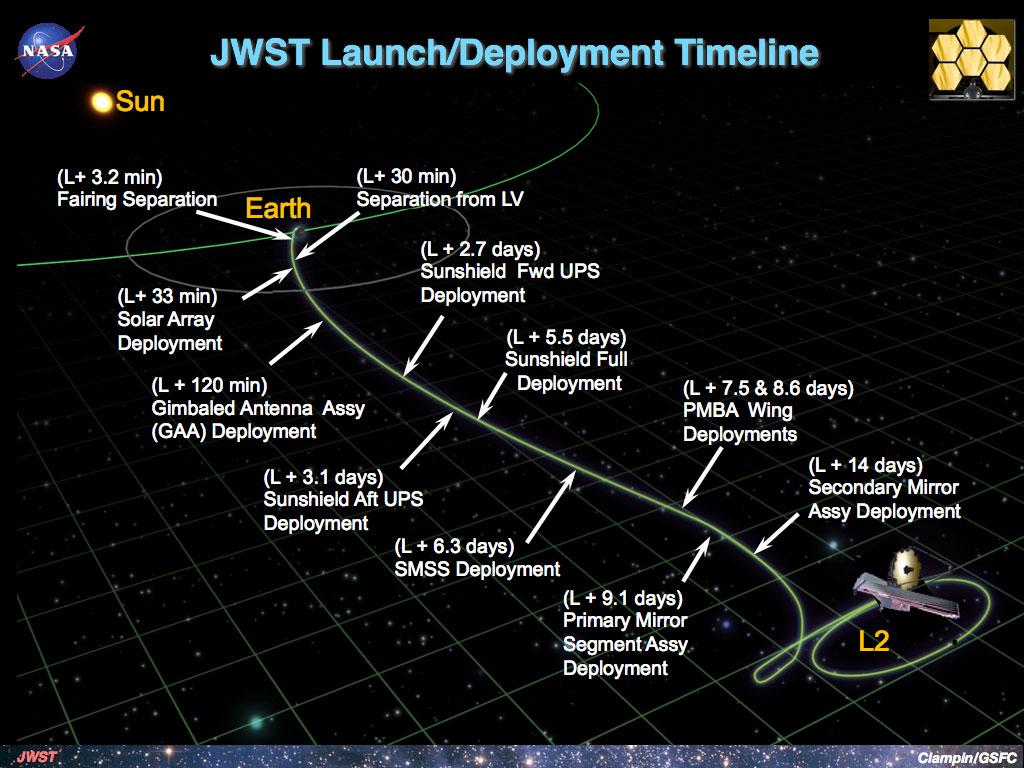 The telescope's deployment timeline. (NASA)