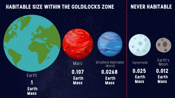 A massa planetária de limite inferior para habitabilidade. (Harvard SEAS)