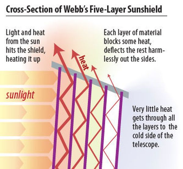 How the sunshield works. (STSci)
