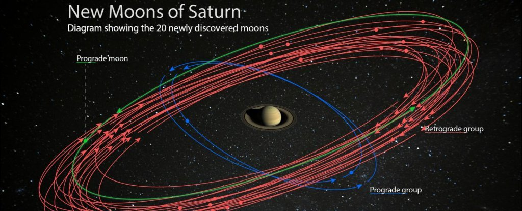 Astronomers Just Detected 20 New Moons Around Saturn - Why Are We Only Finding Them Now?