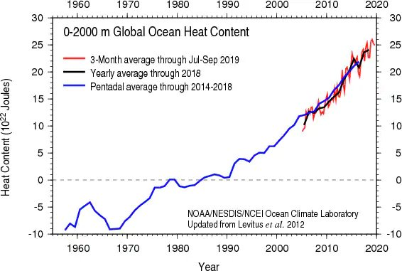 Trend in global ocean heat content since 1955. (NOAA)