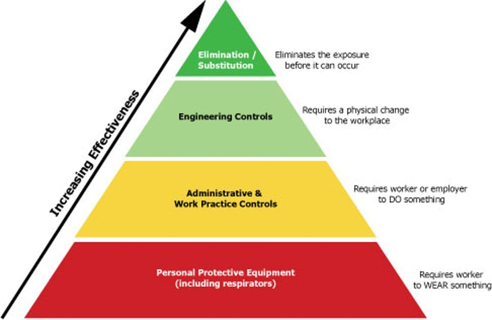 Options for managing toxic exposures in the workplace. (OSHA)