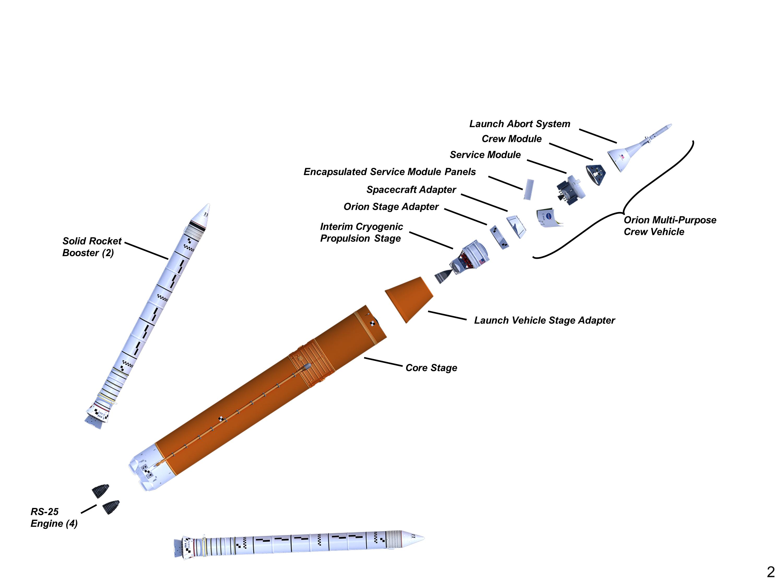 Initial SLS Configuration. (NASA)
