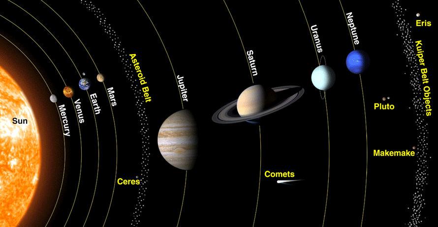 Solar system model NASA best