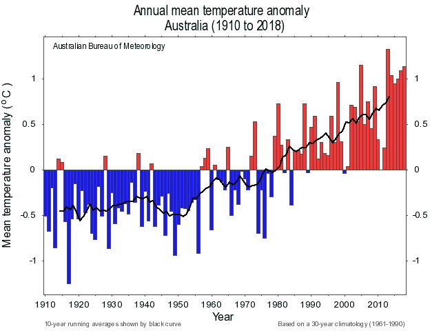 average temperature of australia were burning