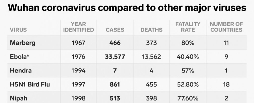 How The New Coronavirus Compares to Past Zoonotic Outbreaks, in One Simple Chart