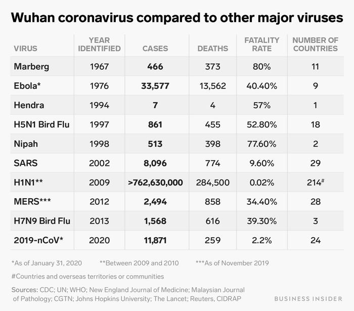 mortality rate of flu versus coronavirus