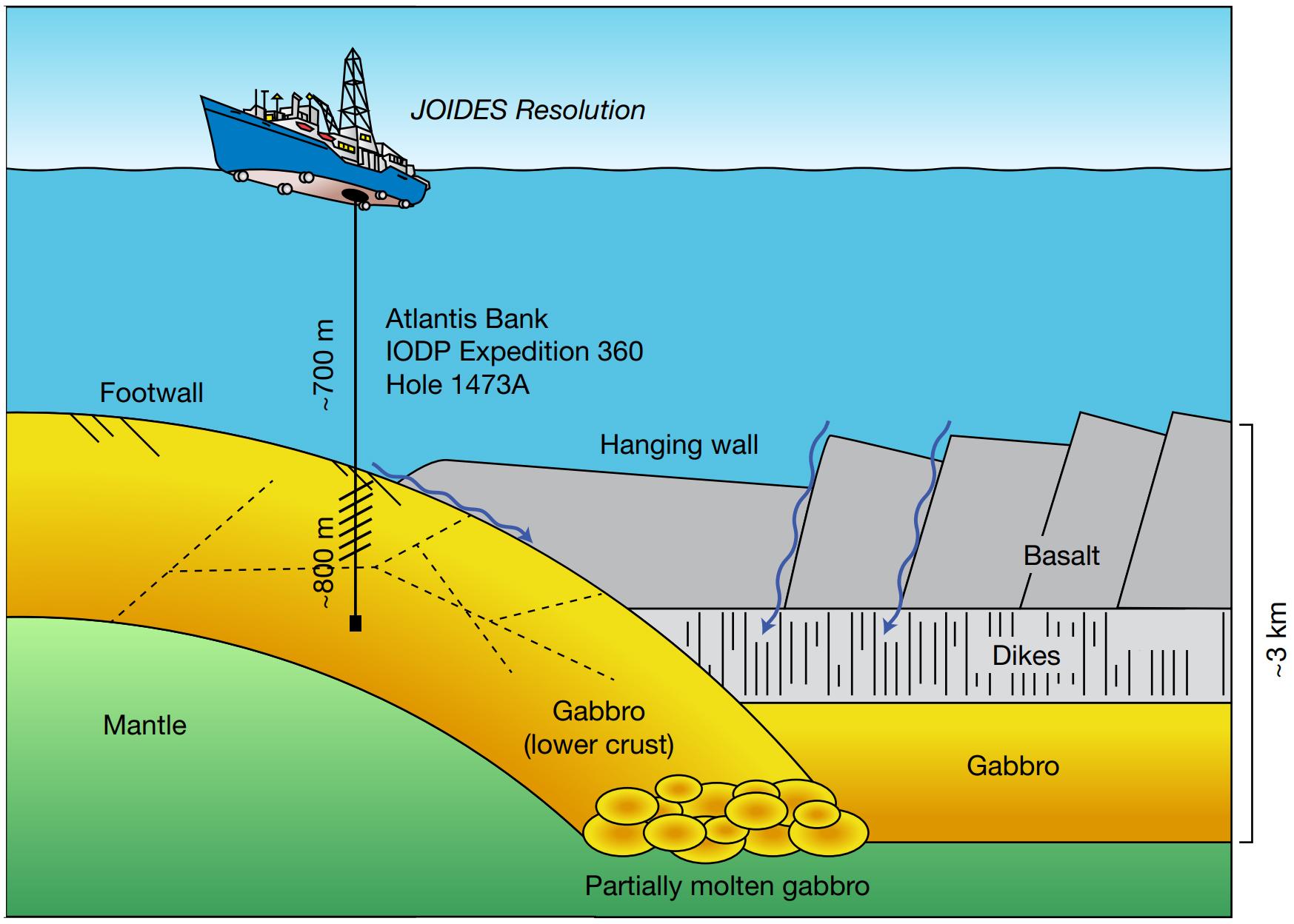 Diagram of oceanic crust at the Atlantis Bank drill site. (Li et al. Nature, 2020)