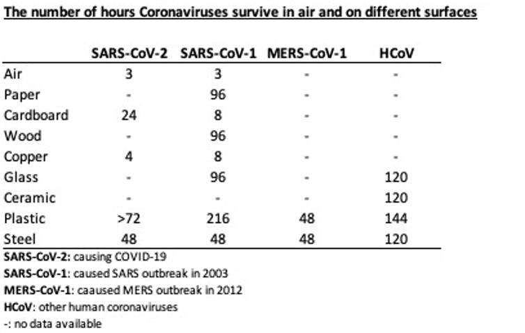 Survival times for SARS-CoV-2 on surfaces