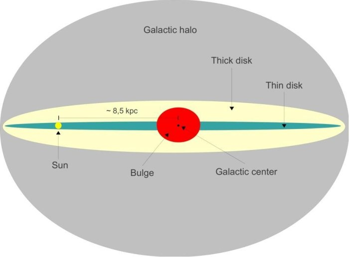 galactic structure