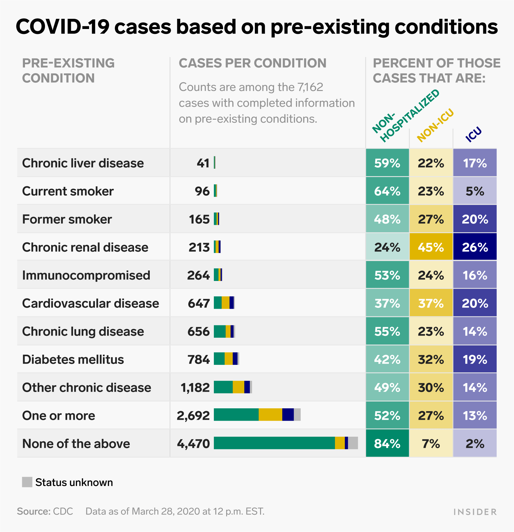 us coronavirus pre existing conditions