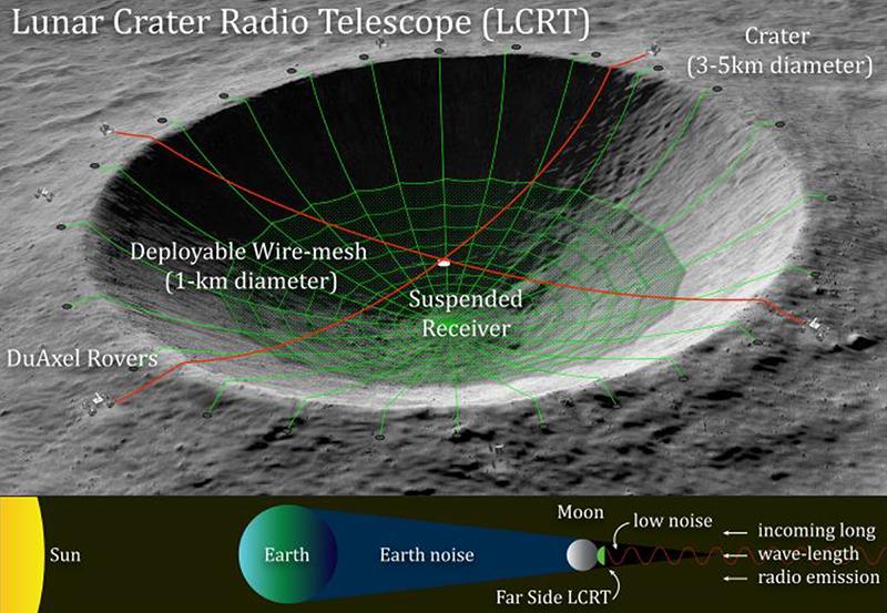 curva lunare 2