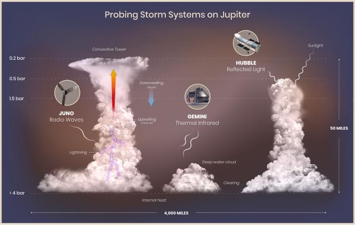 jupiter lightning