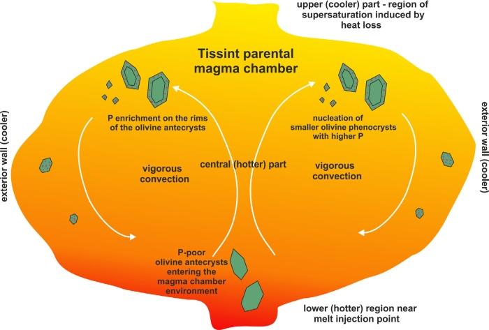 magma olivine