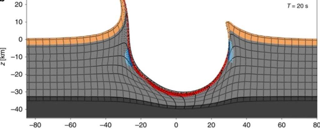 Figure of the impact scenario for the Chicxulub impact.