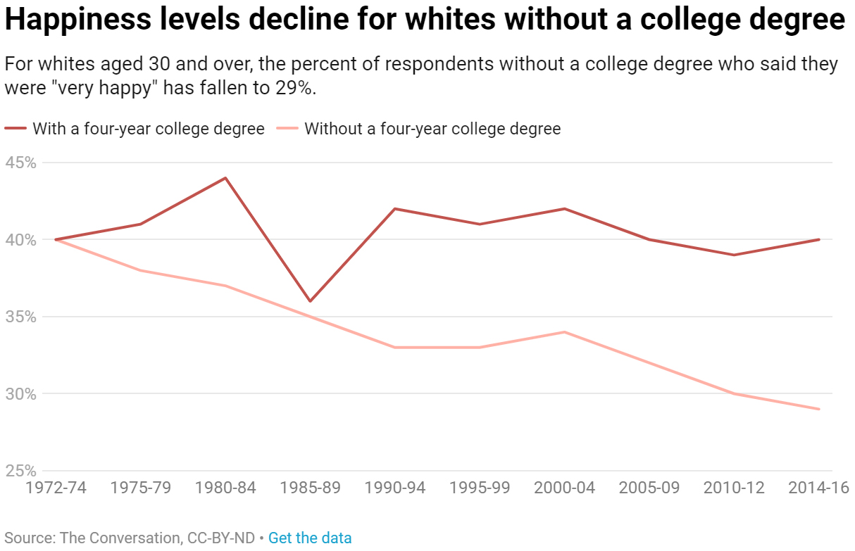 Happiness levels decline for white people without a college degree. (The Conversation)