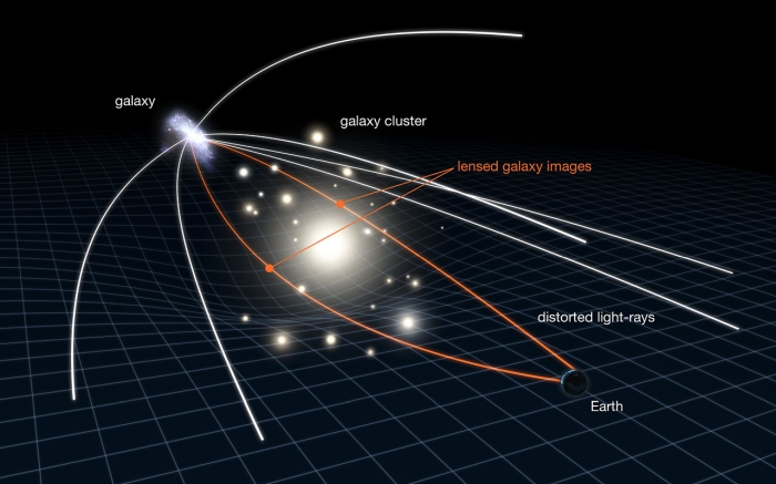 Warped Starlight Could Be The Signpost That Points to Dark Matter in The Milky Way