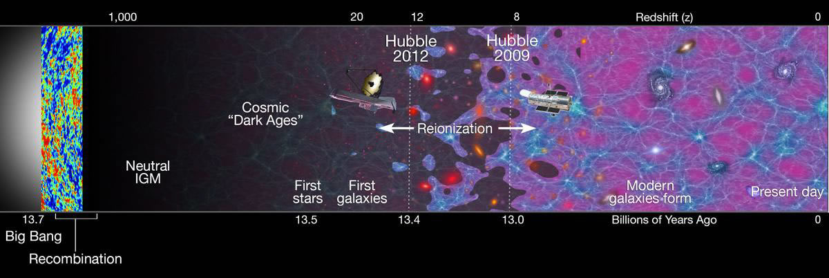 The universe according to what we can detect through our telescopes. (NASA)