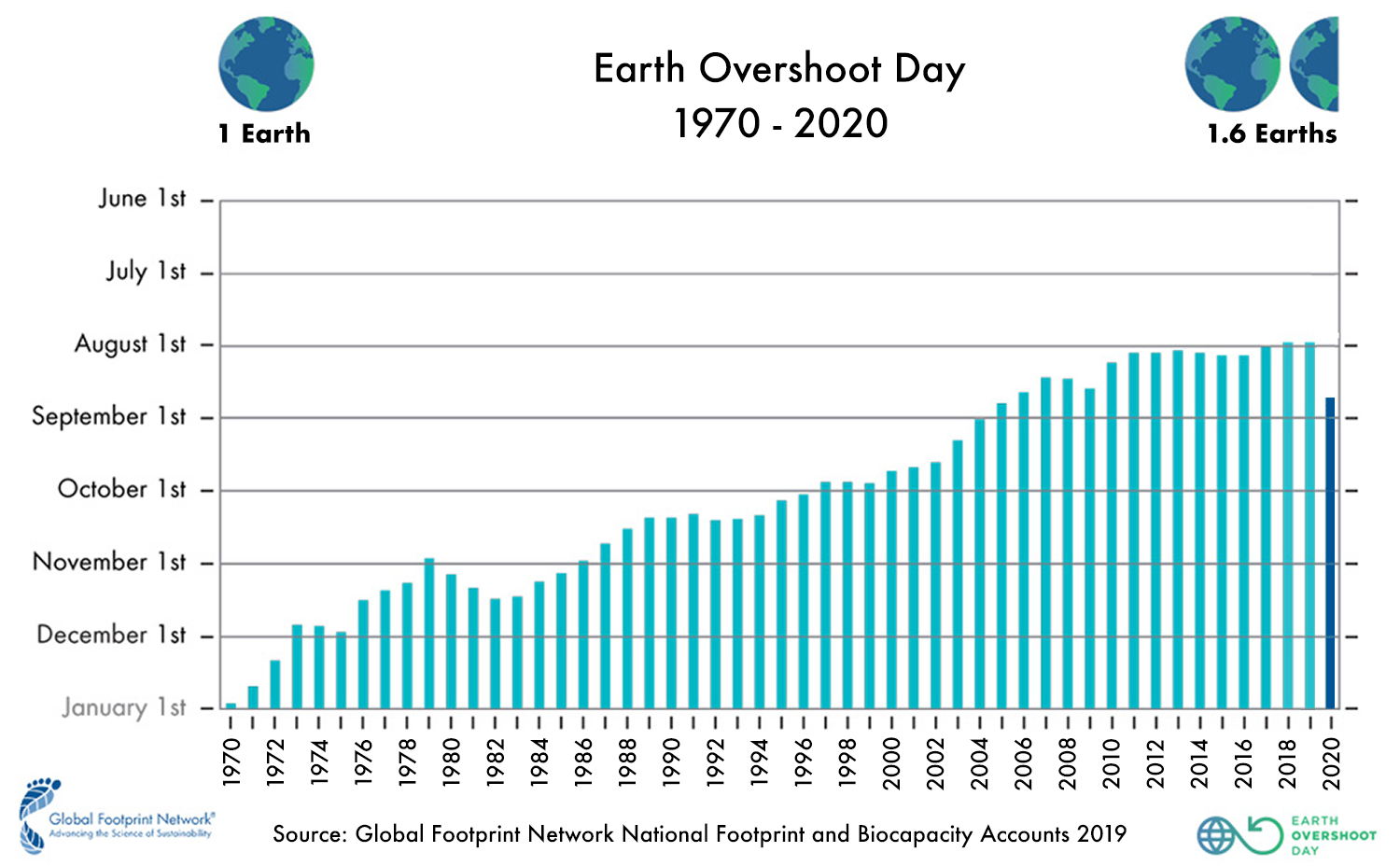 For The First Time in Years, Earth Overshoot Day Has Been Pushed ...