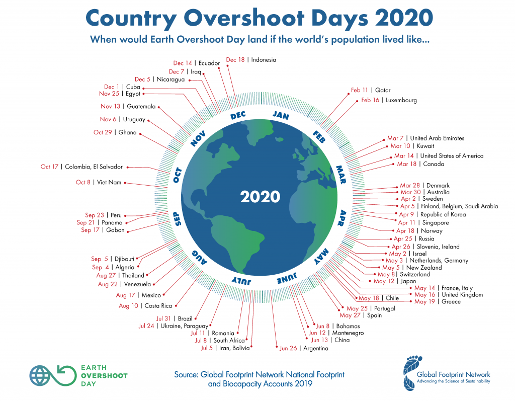 GFN Country Overshoot Day 2020 1024x7971