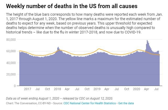 US Already Had Over 200,000 Excess Deaths This Year, CDC Data Show