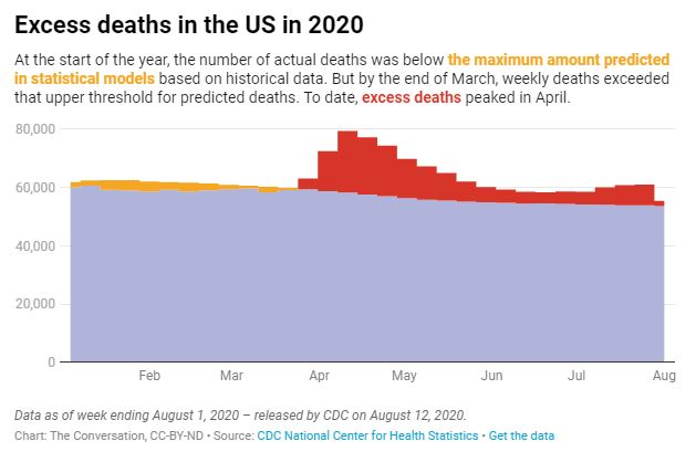 Us Already Had Over 200 000 Excess Deaths This Year Cdc Data Show