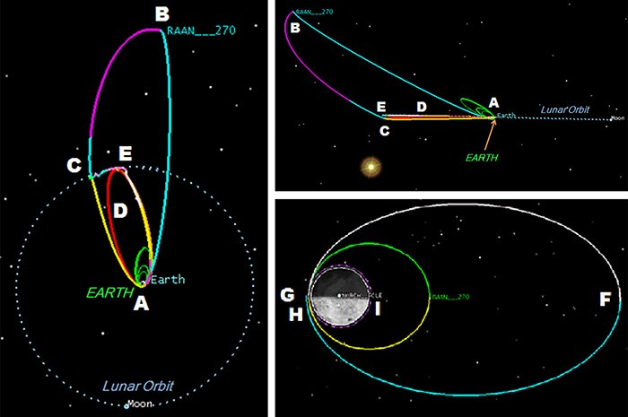 new moon trajectory
