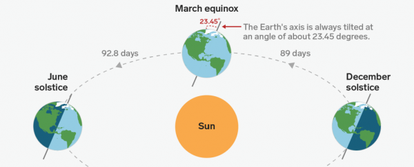 This Tuesday is the 'fall equinox'. Here's what that means