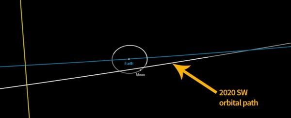 An asteroid will get closer to Earth than the Moon this Thursday, but don't panic