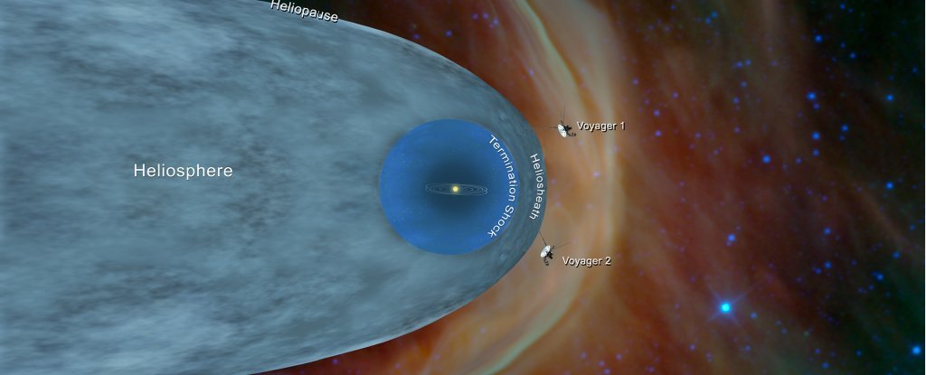 Voyager Spacecraft Detect an Increase in The Density of Space Outside The Solar System