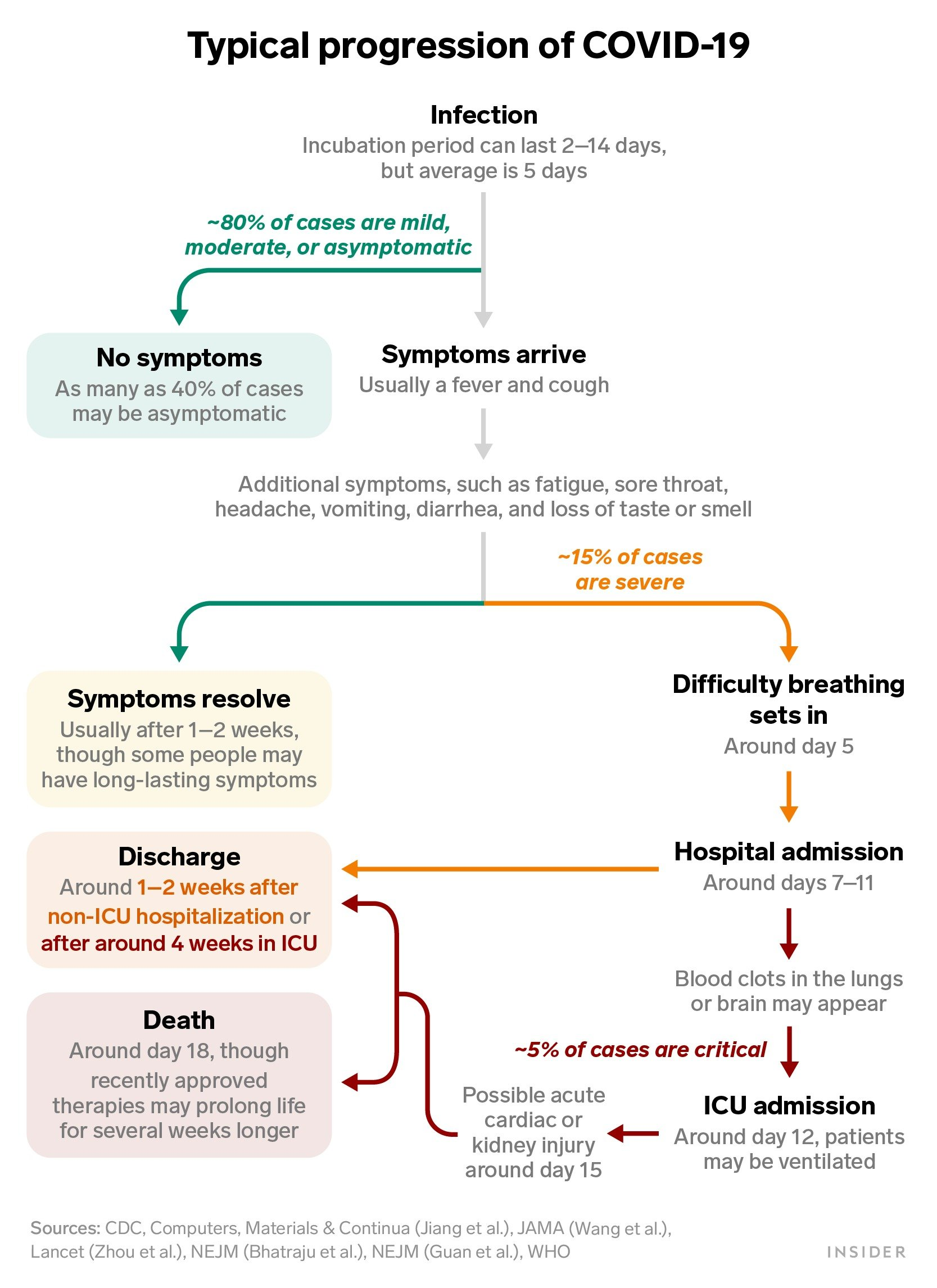 A Day-by-Day Breakdown of Coronavirus Symptoms Shows How The Disease Progresses