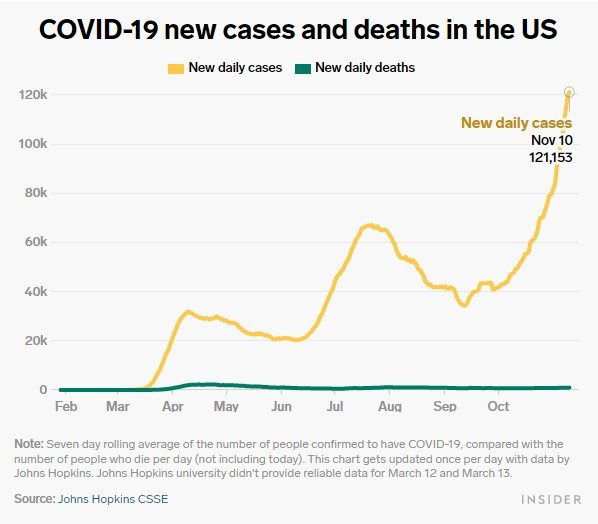 new daily cases bi chart