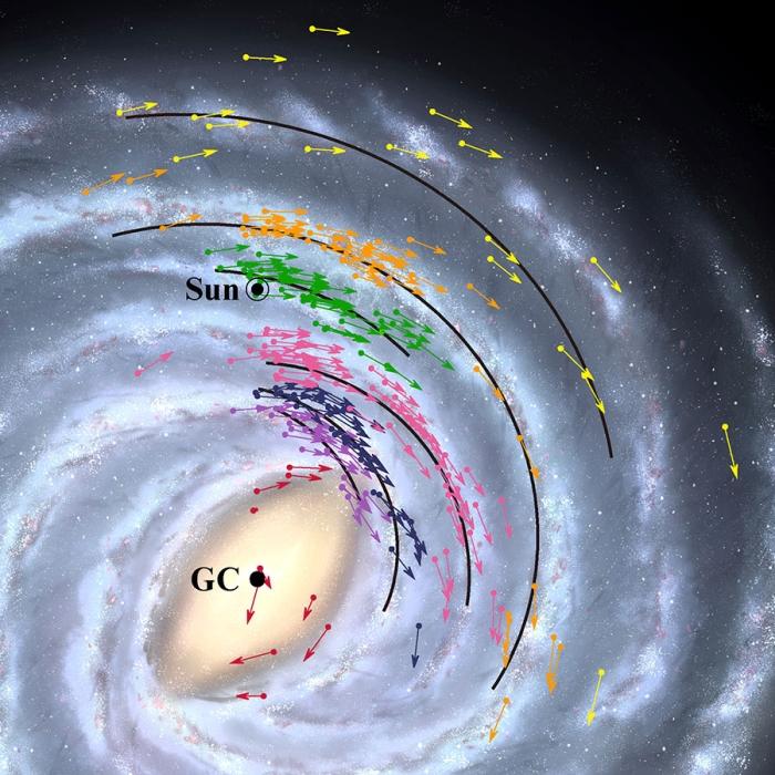 solar system gc