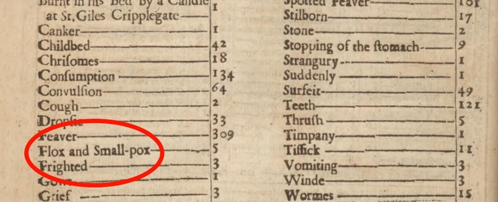 1665 burial records for London.