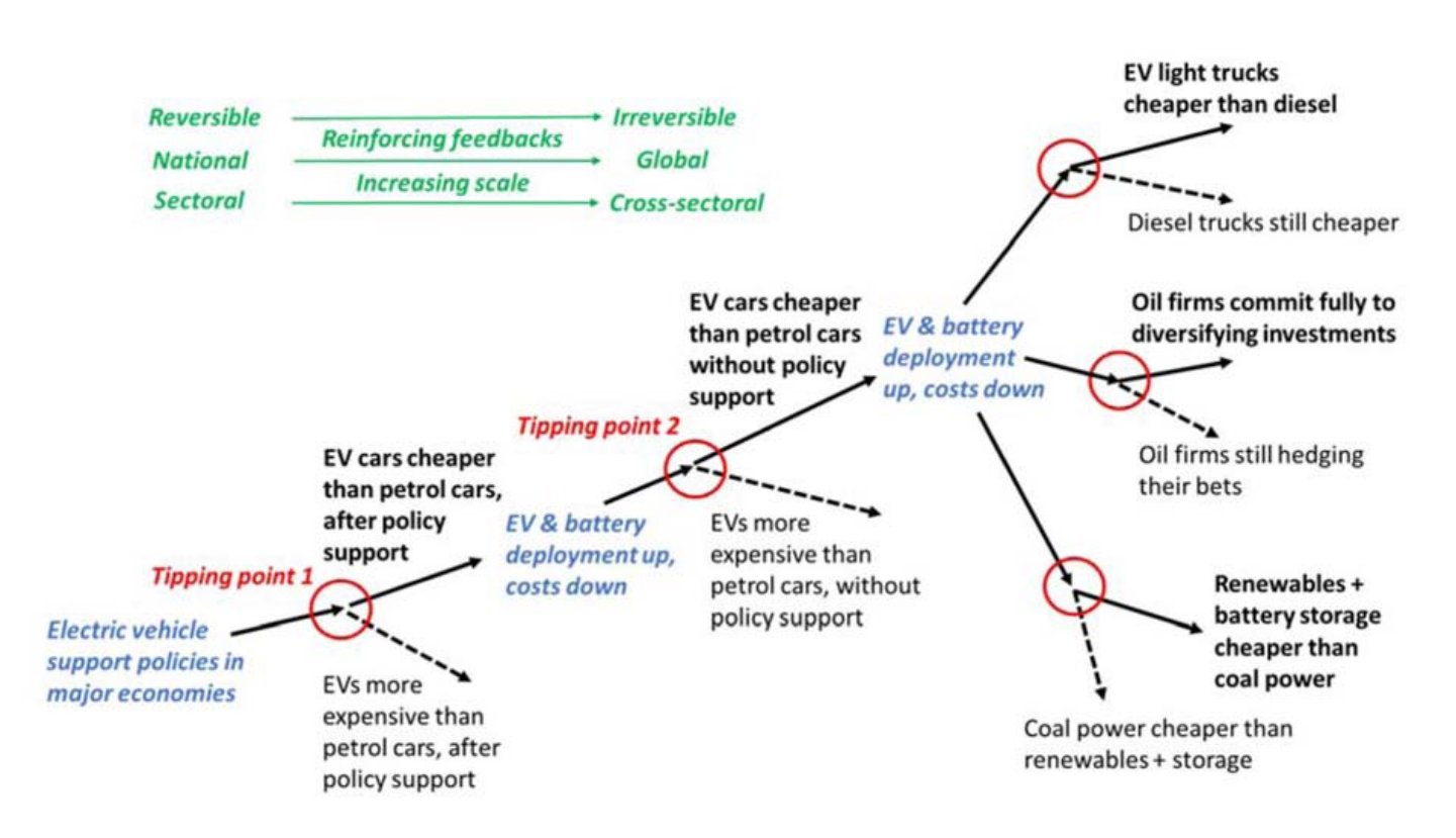 . Electric vehicle tipping cascade. (Letnon & Sharpe, Climate Policy, 2020)