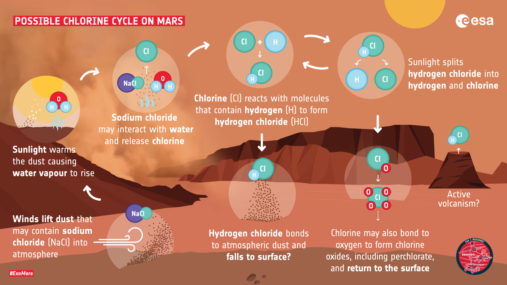 How hydrogen chloride may be created on Mars pillars