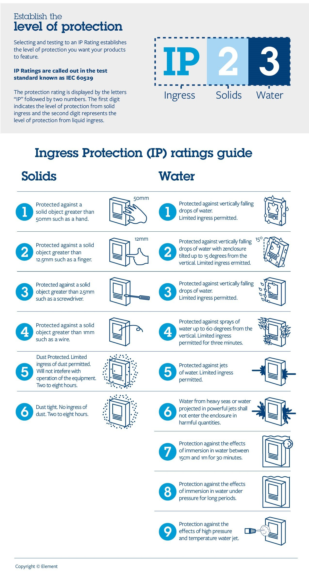 Ingress Protection ratings. (Element Materials Technology)
