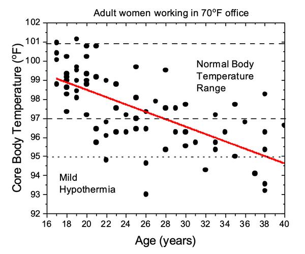 body temp graph