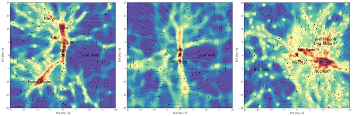 These density maps--each a cross section in different dimensions--reproduce known, prominent features of the universe (red) and also reveal smaller filamentary features (yellow) that act as hidden bridges between galaxies. The X denotes the Milky Way galaxy and arrows denote the motion of the local universe due to gravity.