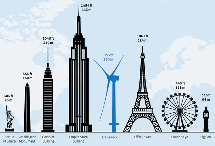GE turbine next to silhouettes of famous structures, showing it's nearly as big as the eiffel tower