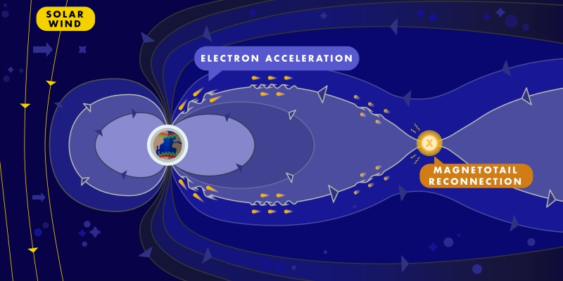 electron accel