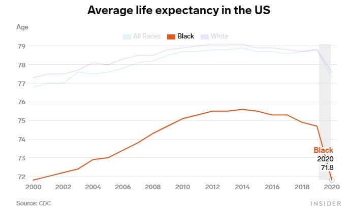 Life expectancy of Black Americans was 71.6 in 2020