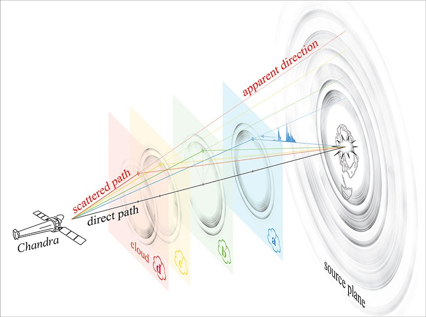 illustration of X-ray rings around the black hole