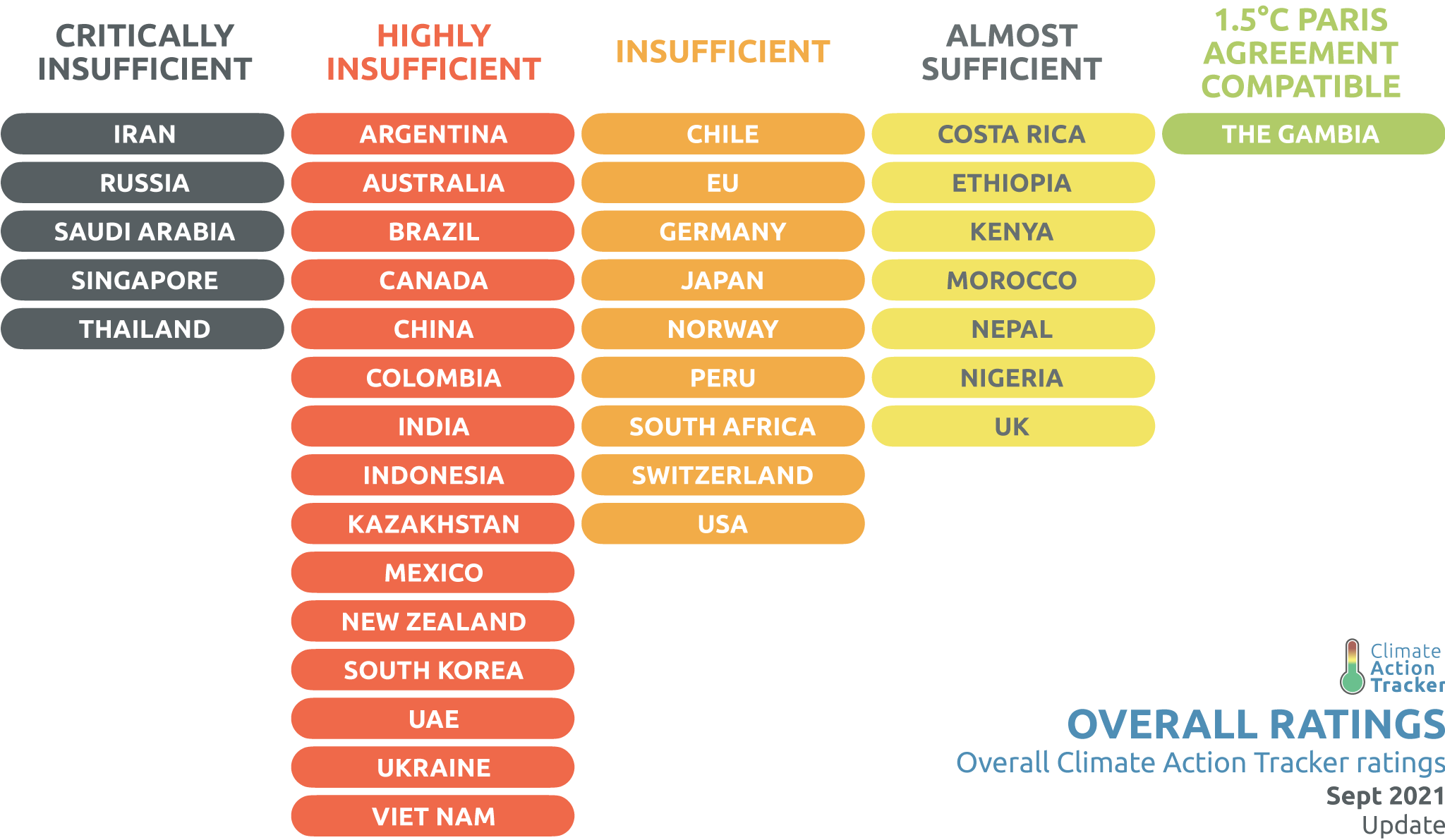 Climate Action Tracker overall ratings